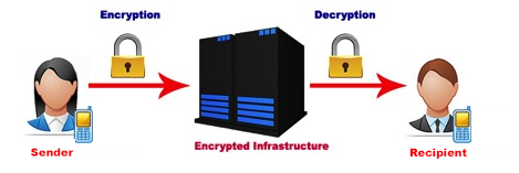 Mail1Click - Secure Mail - Encryption